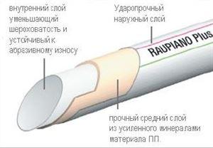 Изображение Труба RAUPIANO ∅110/1000мм для внутренных канализационных систем